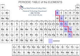 Periodic Table Metalloids Periodic Table Brittle Metals Periodic Table