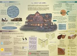 Log Home Floor Plans With Basement by Log Home Construction Archives The Log Home Floor Plan Blog