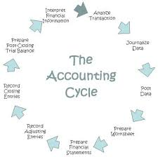 25 unique accounting cycle ideas on pinterest the accounting