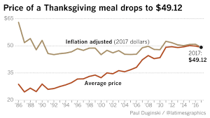 your thanksgiving dinner is cheaper this year here s why la times