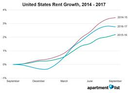 Average Rent By State October 2017 United States Rent Report Apartment List
