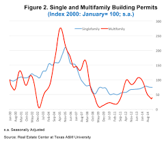 housing trends 2017 housing market in dallas tx best market 2017