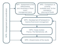 fim frame framework to improve flood incident management in
