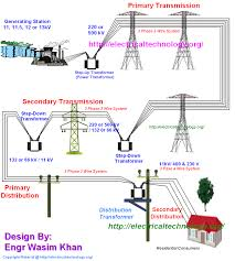 why do we need to install a power transformer for each high