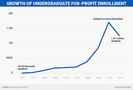 itt tech closure and the growth of for profit colleges business