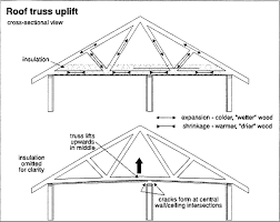 Hip And Valley Roof Calculator Roof Framing Geometry Hip Valley Example 1 Beautiful Calculator