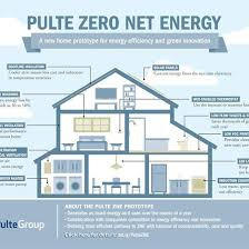 Net Zero Energy Home Plans 203 Best Green Homes Images On Pinterest Green Homes Mother