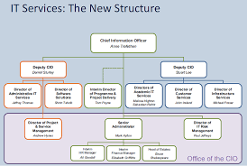 help desk organizational structure 8 best images of it support organization chart it operations