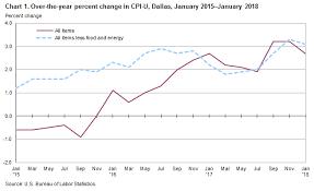 us bureau of labor statistics cpi consumer price index dallas fort worth january 2018 southwest