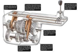 how manual gearboxes work how a car works