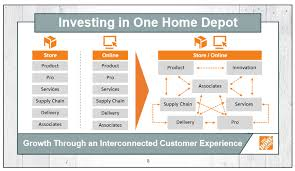 home depot marketing plan home depot plans to hire 1 000 it pros as it builds the tech behind