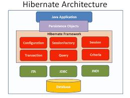 tutorial java spring hibernate spring framework tutorial slides