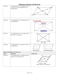A Rectangle Is A Parallelogram With A Right Interior Angle Geo Postulates Theoremswithv Isual