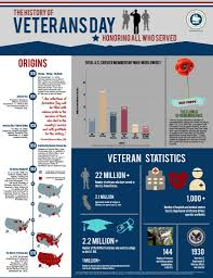 the history of veterans day navy live