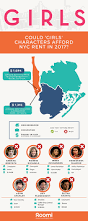 average rent per state here u0027s which popular tv characters could afford their nyc