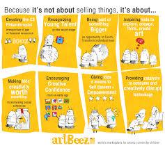 artbeez value proposition persona e value proposition pinterest