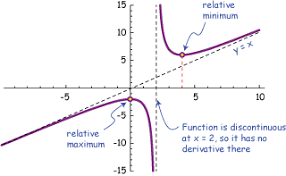 reading curve sketching business calculus