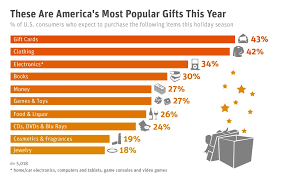 file most popular gifts jpg wikimedia commons