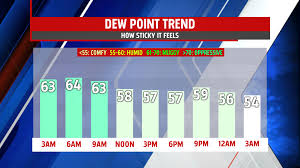 Comfortable Dew Points Less Humid And A Bit Breezy Tuesday Wpmt Fox43