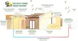 100 net zero house plans dream home building and design