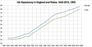 life expectancy tables 2016 a century of improving life expectancies in the uk is now officially