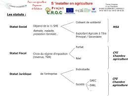 cfe chambre agriculture s installer en agriculture pdf