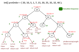 construct binary search tree from a given preorder traversal using