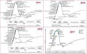 gartner u0027s emerging technology hype cycle u2013 2017 edition what it
