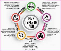 the five types of adr an explanation of the different types of