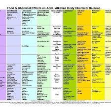the 25 best high acid foods ideas on pinterest acidic foods