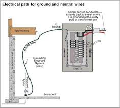 earth grounding system the ashi reporter inspection news