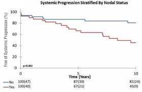 oncological outcomes following radical prostatectomy for patients
