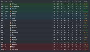 la liga table 2016 17 top scorer santa cruz de tenerife part 5 against all odds end of season