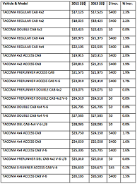 Tacoma Bed Width 2013 Toyota Tacoma Pricing Released Pickuptrucks Com News