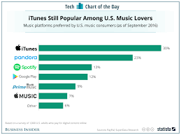 the most popular music platforms in the us chart business insider