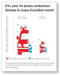 Suisse Via Sicura Davantage De Liberté Pour Les Zéro Pour Mille Zéro Problème Bpa