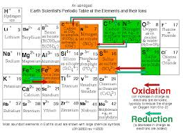Oxidation Numbers On Periodic Table Earth Scientist U0027s Periodic Table
