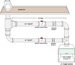 lab hood exhaust fans a study of factors affecting fume hood energy consumption