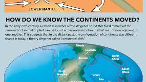 plate tectonics continental drift infographic