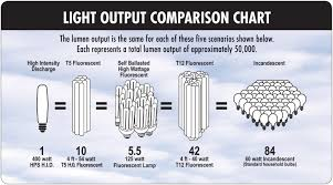 comparison chart led lights vs incandescent light bulbs vs cfls 99