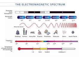 how fast do radio waves travel images Are light and sound on the same spectrum quora