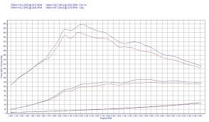 chip tuning peugeot 308 2 0 hdi 100kw 134hp
