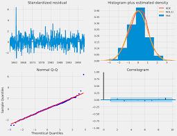 visualization of the week forecasting arima time series data forecasting and visualization in python