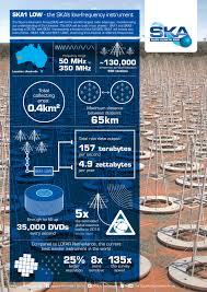 Why Is The Australian Flag Important Australia Ska Telescope