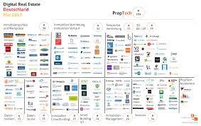 Immobilien Net Immobilien Startups U0026 Proptech Deutschland Mai 2017 Gewerbe