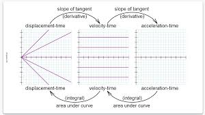 interpreting d t and v t graphs kaiserscience