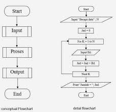 membuat flowchart kegiatan sehari hari prototype monitoring ketinggian air pada bak penampung berbasis node