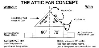 thermostat controlled exhaust fan thermostatically controlled attic exhaust fans