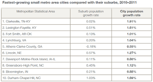 what are the top 10 small cities growing faster than their suburbs