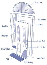 Exterior Door Types Entry Door Parts Patio Door Types Efficient Windows Doors Of